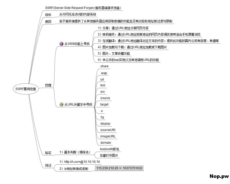 SSRF脑图.jpg